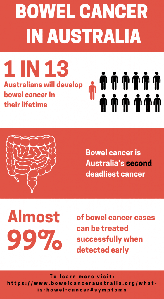 Bowel Cancer in Australia Infographic